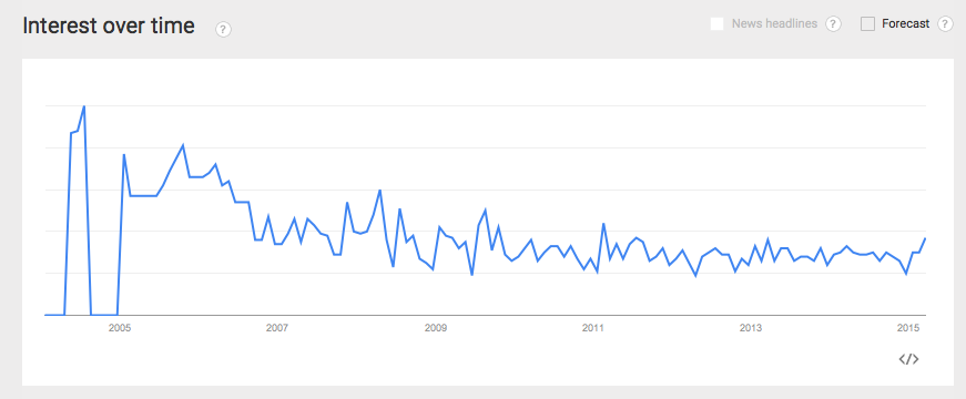 Freelance copywriter on Google Trends
